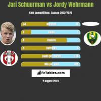 Jari Schuurman vs Jordy Wehrmann h2h player stats
