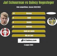Jari Schuurman vs Quincy Hogesteger h2h player stats