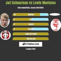 Jari Schuurman vs Lewis Montsma h2h player stats