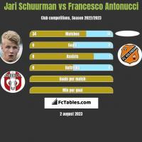 Jari Schuurman vs Francesco Antonucci h2h player stats