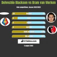 Delvechio Blackson vs Bram van Vlerken h2h player stats