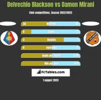 Delvechio Blackson vs Damon Mirani h2h player stats