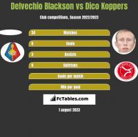 Delvechio Blackson vs Dico Koppers h2h player stats