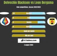 Delvechio Blackson vs Leon Bergsma h2h player stats