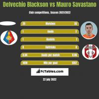 Delvechio Blackson vs Mauro Savastano h2h player stats