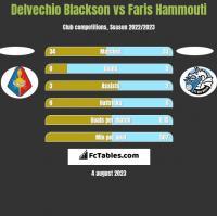 Delvechio Blackson vs Faris Hammouti h2h player stats