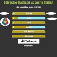 Delvechio Blackson vs Joerie Church h2h player stats