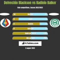 Delvechio Blackson vs Radinio Balker h2h player stats