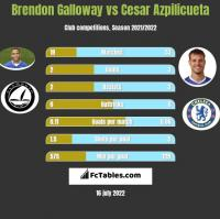 Brendon Galloway vs Cesar Azpilicueta h2h player stats