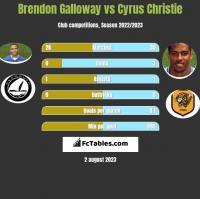 Brendon Galloway vs Cyrus Christie h2h player stats