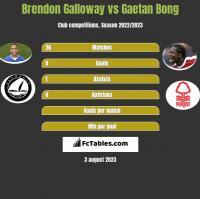 Brendon Galloway vs Gaetan Bong h2h player stats