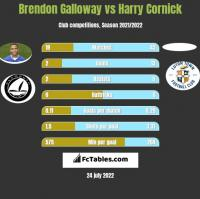 Brendon Galloway vs Harry Cornick h2h player stats