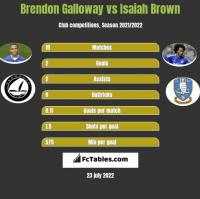 Brendon Galloway vs Isaiah Brown h2h player stats