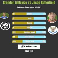 Brendon Galloway vs Jacob Butterfield h2h player stats