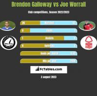 Brendon Galloway vs Joe Worrall h2h player stats