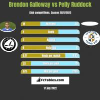 Brendon Galloway vs Pelly Ruddock h2h player stats