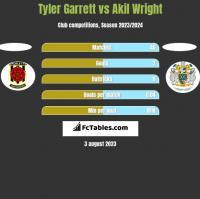 Tyler Garrett vs Akil Wright h2h player stats