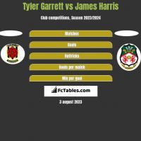 Tyler Garrett vs James Harris h2h player stats