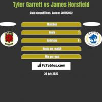 Tyler Garrett vs James Horsfield h2h player stats