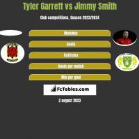 Tyler Garrett vs Jimmy Smith h2h player stats