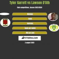 Tyler Garrett vs Lawson D'Ath h2h player stats