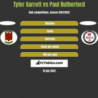 Tyler Garrett vs Paul Rutherford h2h player stats