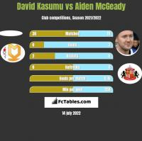 David Kasumu vs Aiden McGeady h2h player stats