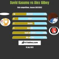 David Kasumu vs Alex Gilbey h2h player stats