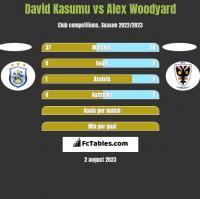 David Kasumu vs Alex Woodyard h2h player stats
