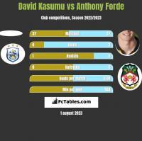 David Kasumu vs Anthony Forde h2h player stats
