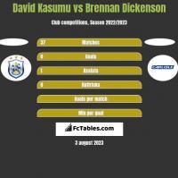 David Kasumu vs Brennan Dickenson h2h player stats