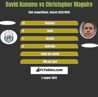 David Kasumu vs Christopher Maguire h2h player stats
