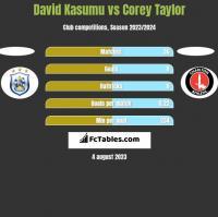 David Kasumu vs Corey Taylor h2h player stats
