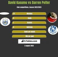 David Kasumu vs Darren Potter h2h player stats