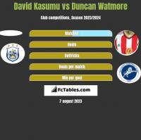 David Kasumu vs Duncan Watmore h2h player stats