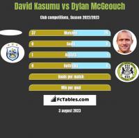 David Kasumu vs Dylan McGeouch h2h player stats