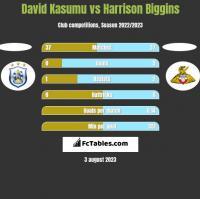 David Kasumu vs Harrison Biggins h2h player stats