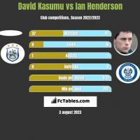 David Kasumu vs Ian Henderson h2h player stats