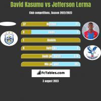 David Kasumu vs Jefferson Lerma h2h player stats