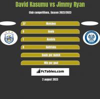 David Kasumu vs Jimmy Ryan h2h player stats