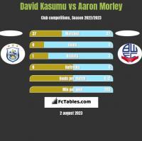 David Kasumu vs Aaron Morley h2h player stats