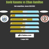 David Kasumu vs Ethan Hamilton h2h player stats