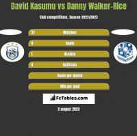 David Kasumu vs Danny Walker-Rice h2h player stats