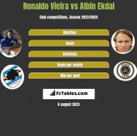 Ronaldo Vieira vs Albin Ekdal h2h player stats