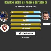 Ronaldo Vieira vs Andrea Bertolacci h2h player stats