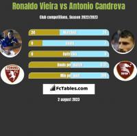 Ronaldo Vieira vs Antonio Candreva h2h player stats
