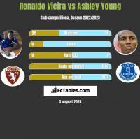 Ronaldo Vieira vs Ashley Young h2h player stats