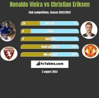 Ronaldo Vieira vs Christian Eriksen h2h player stats