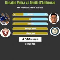 Ronaldo Vieira vs Danilo D'Ambrosio h2h player stats