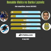 Ronaldo Vieira vs Darko Lazovic h2h player stats